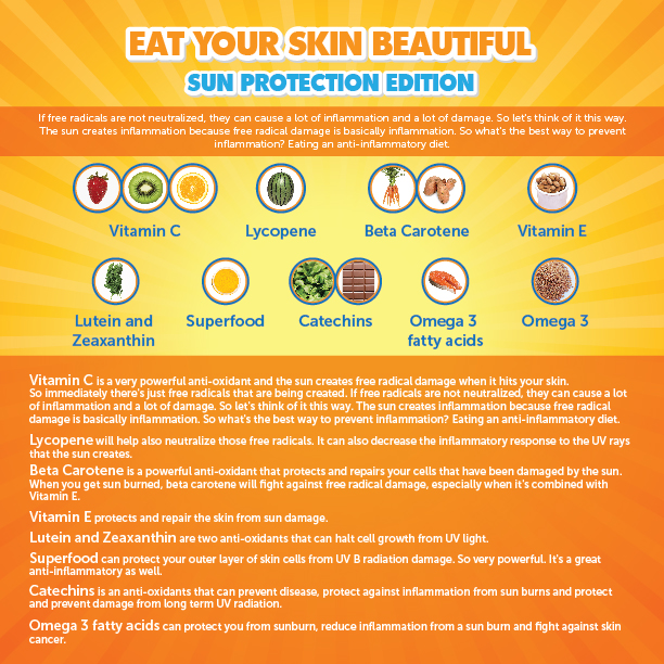 Eat Your Skin Beautiful - Sun Protection Edition - infographic
